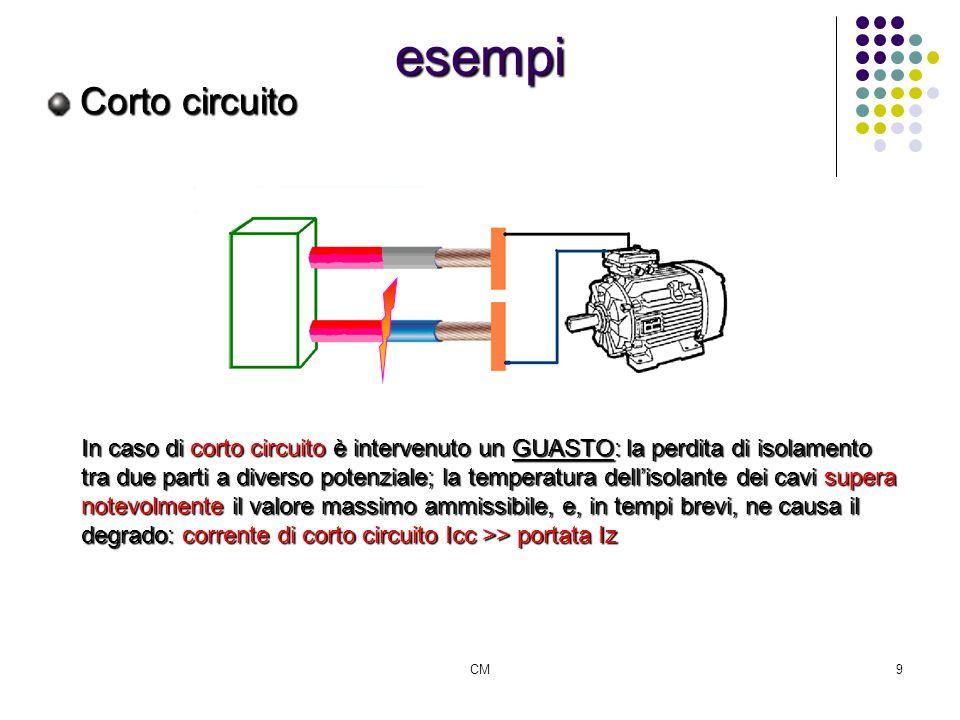 CM10 esempi Corto circuito NOTA BENE: lungo il circuito è presente un guasto di isolamento lungo il circuito è presente un guasto di isolamento la corrente di corto circuito si manifesta a monte del punto di guasto ma non a valle la corrente di corto circuito si manifesta a monte del punto di guasto ma non a valle la corrente di corto circuito può essere molto elevata (dellordine di decine di kA) la corrente di corto circuito può essere molto elevata (dellordine di decine di kA) agli effetti termici sono associati anche fenomeni di sforzi elettrodinamici agli effetti termici sono associati anche fenomeni di sforzi elettrodinamici
