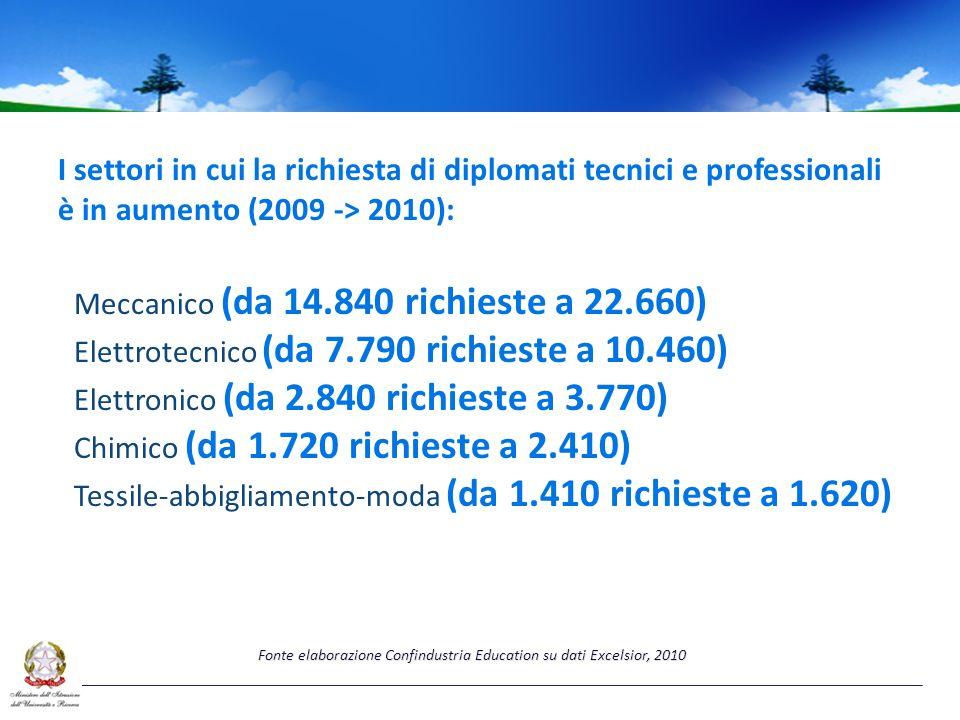 Meccanico (da 14.840 richieste a 22.660) Elettrotecnico (da 7.790 richieste a 10.460) Elettronico (da 2.840 richieste a 3.770) Chimico (da 1.720 richieste a 2.410) Tessile-abbigliamento-moda (da 1.410 richieste a 1.620) I settori in cui la richiesta di diplomati tecnici e professionali è in aumento (2009 -> 2010): Fonte elaborazione Confindustria Education su dati Excelsior, 2010
