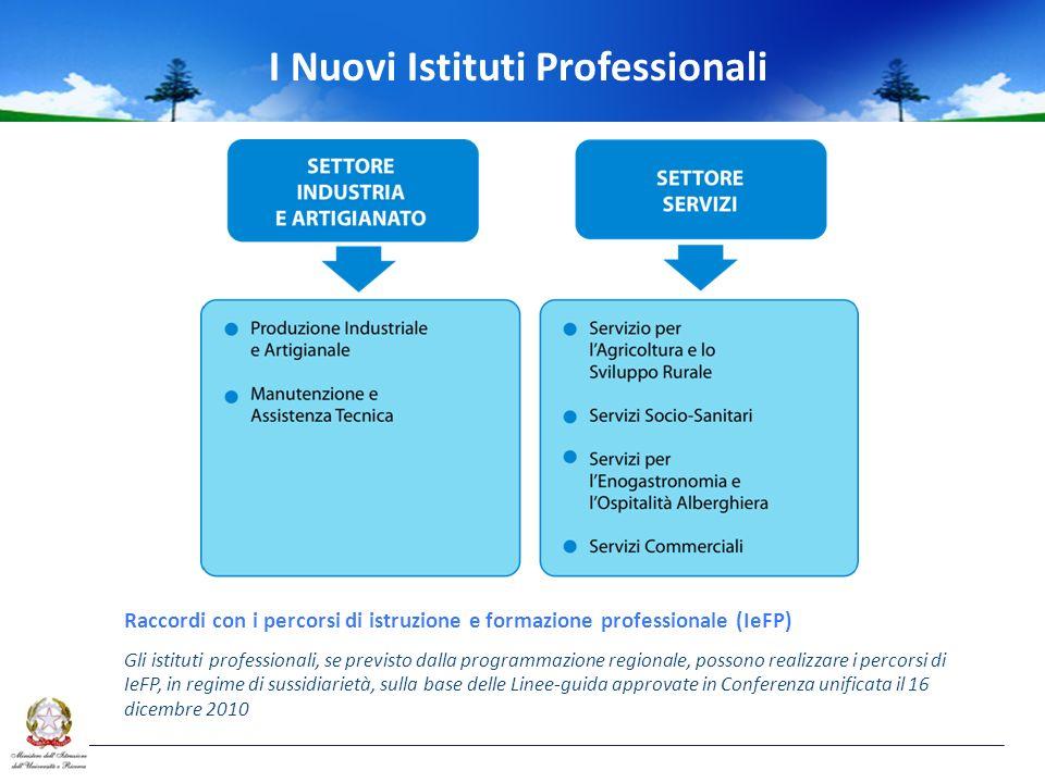 Raccordi con i percorsi di istruzione e formazione professionale (IeFP) Gli istituti professionali, se previsto dalla programmazione regionale, possono realizzare i percorsi di IeFP, in regime di sussidiarietà, sulla base delle Linee-guida approvate in Conferenza unificata il 16 dicembre 2010