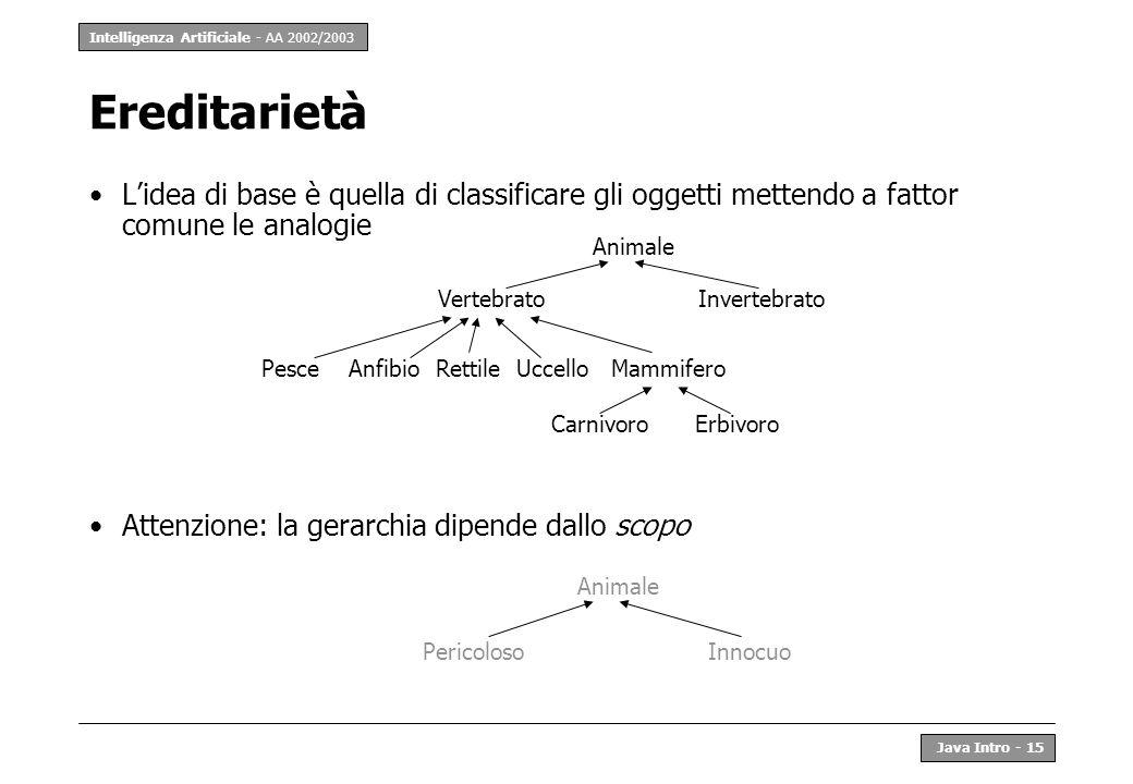 Intelligenza Artificiale - AA 2002/2003 Java Intro - 16 Ereditarietà in Java Le sottoclassi ereditano la struttura (intesa come schema) ed il comportamento dalle superclassi class Alfa { String var1; void method1() {...