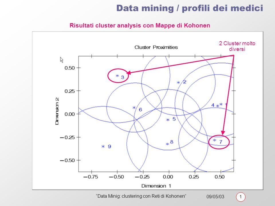 09/05/03 1 Data Minig: clustering con Reti di Kohonen Distribuzione variabile buona condotta Analisi descrittiva con il Tool Insight Data mining / profili dei medici