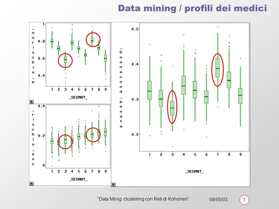 09/05/03 1 Data Minig: clustering con Reti di Kohonen Data mining / profili dei medici Risultati cluster analysis con Mappe di Kohonen