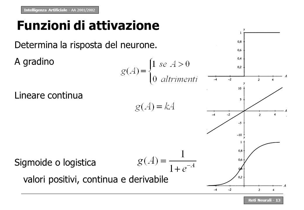 Intelligenza Artificiale - AA 2001/2002 Reti Neurali - 13 Determina la risposta del neurone. A gradino Lineare continua Sigmoide o logistica valori po