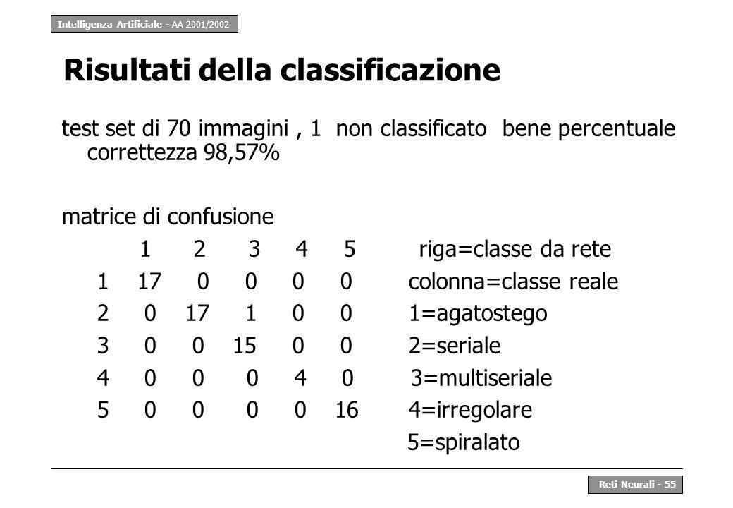 Intelligenza Artificiale - AA 2001/2002 Reti Neurali - 55 Risultati della classificazione test set di 70 immagini, 1 non classificato bene percentuale