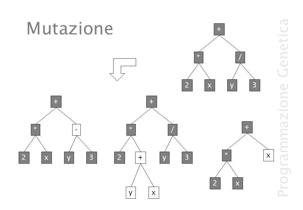 Programmazione Genetica Mutazione 2x - y3 + * yx + 2 / y3 + * 2x x + * 2x / y3 + *