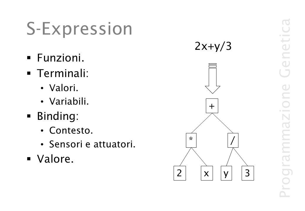Programmazione Genetica S-Expression Funzioni. Terminali: Valori. Variabili. Binding: Contesto. Sensori e attuatori. Valore. 2x+y/3 2x / y3 + *