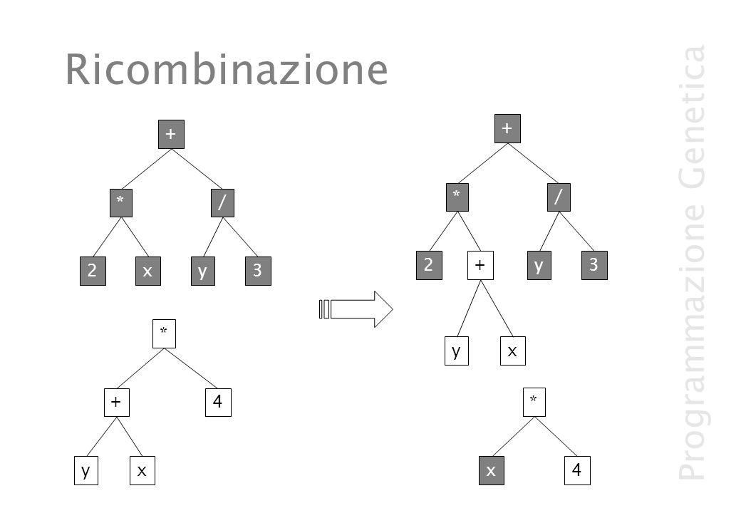 Programmazione Genetica Ricombinazione yx 4 * + 2x / y3 + * 4 * x yx + 2 / y3 + *