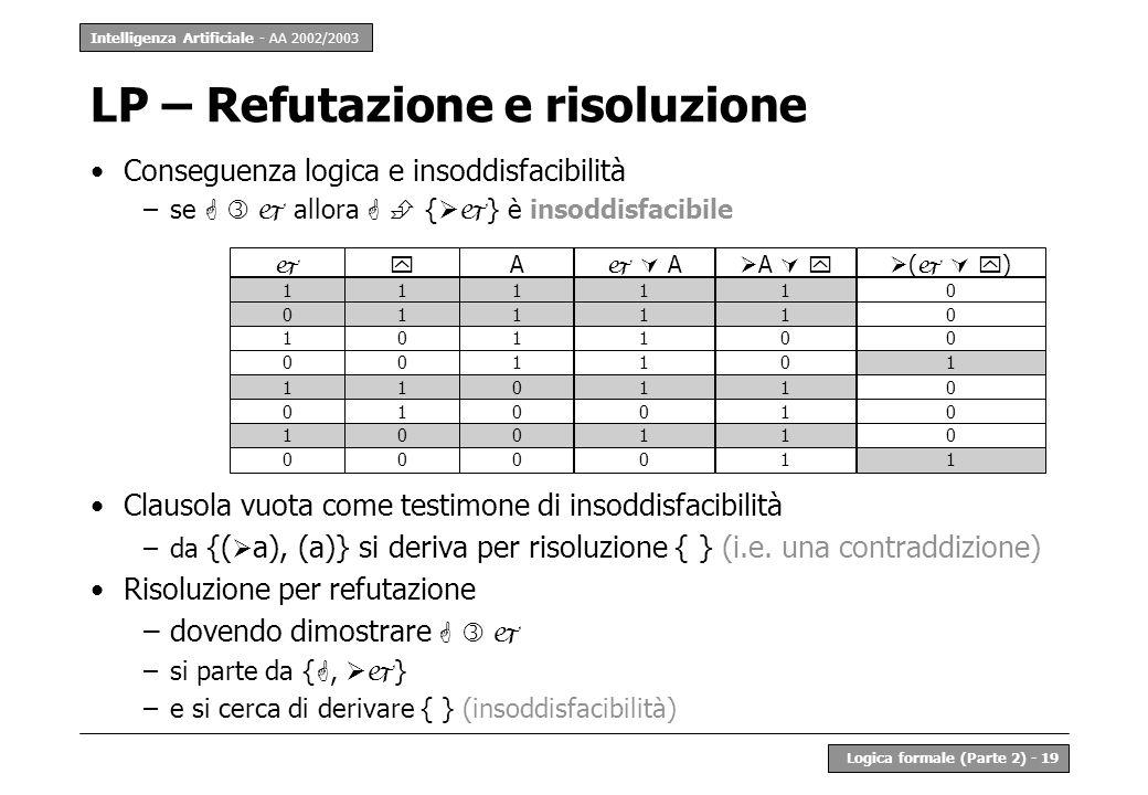 Intelligenza Artificiale - AA 2002/2003 Logica formale (Parte 2) - 19 LP – Refutazione e risoluzione Conseguenza logica e insoddisfacibilità –se allora { } è insoddisfacibile Clausola vuota come testimone di insoddisfacibilità –da {( a), (a)} si deriva per risoluzione { } (i.e.