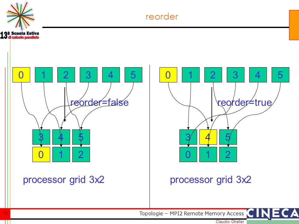 Claudio Gheller 15 Topologie – MPI2 Remote Memory Access reorder 012345 reorder=false 012 345 processor grid 3x2 012345 reorder=true 012 345 processor grid 3x2