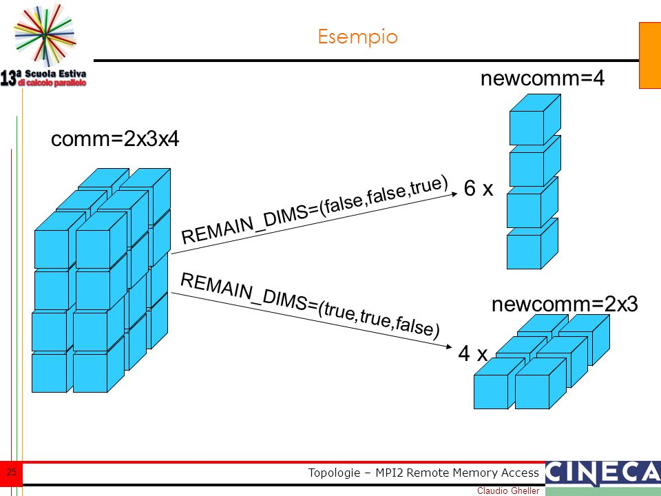 Claudio Gheller 25 Topologie – MPI2 Remote Memory Access Esempio comm=2x3x4 6 x REMAIN_DIMS=(false,false,true) REMAIN_DIMS=(true,true,false) 4 x newcomm=4 newcomm=2x3