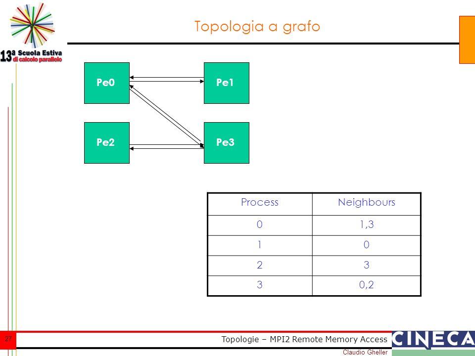Claudio Gheller 27 Topologie – MPI2 Remote Memory Access Topologia a grafo Pe0 Pe3 Pe1 Pe2 ProcessNeighbours 01,3 10 23 30,2
