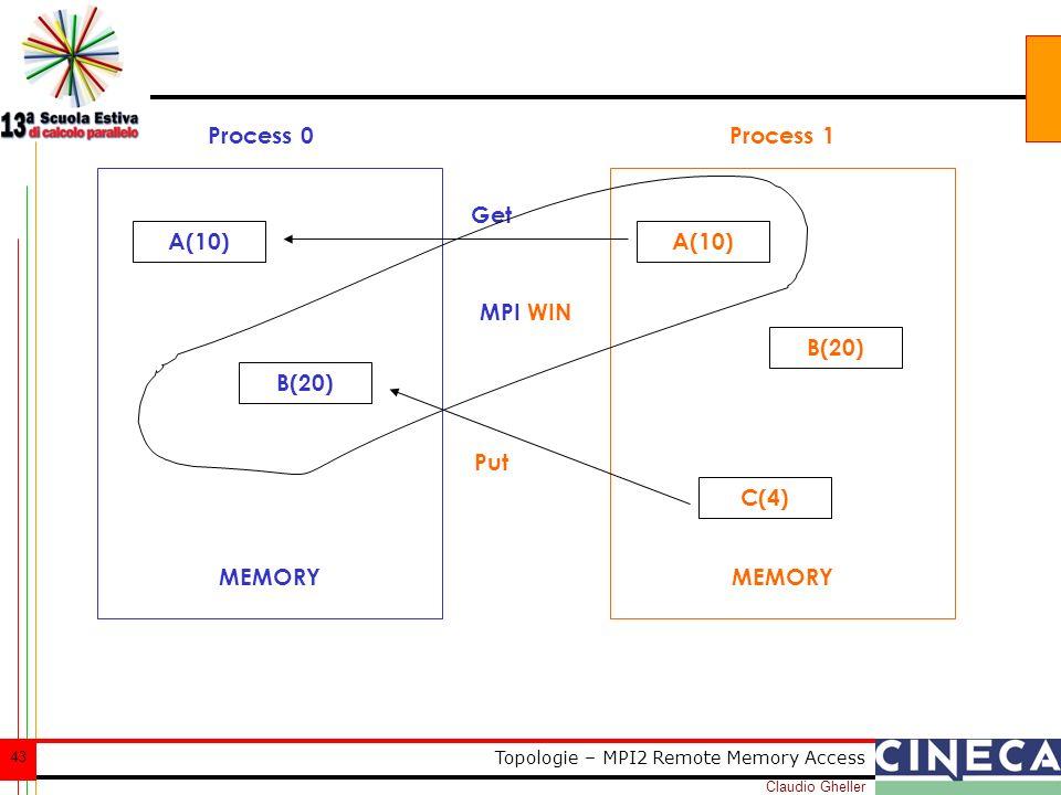 Claudio Gheller 43 Topologie – MPI2 Remote Memory Access Process 0Process 1 A(10) B(20) A(10) B(20) C(4) Get Put MEMORY MPI WIN