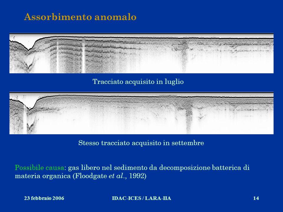 23 febbraio 2006IDAC-ICES / LARA-IIA14 Assorbimento anomalo Tracciato acquisito in luglio Stesso tracciato acquisito in settembre Possibile causa: gas