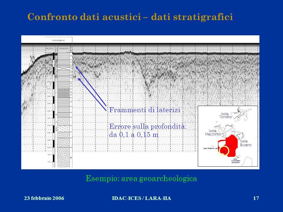23 febbraio 2006IDAC-ICES / LARA-IIA17 Confronto dati acustici – dati stratigrafici Esempio: area geoarcheologica Frammenti di laterizi Errore sulla p