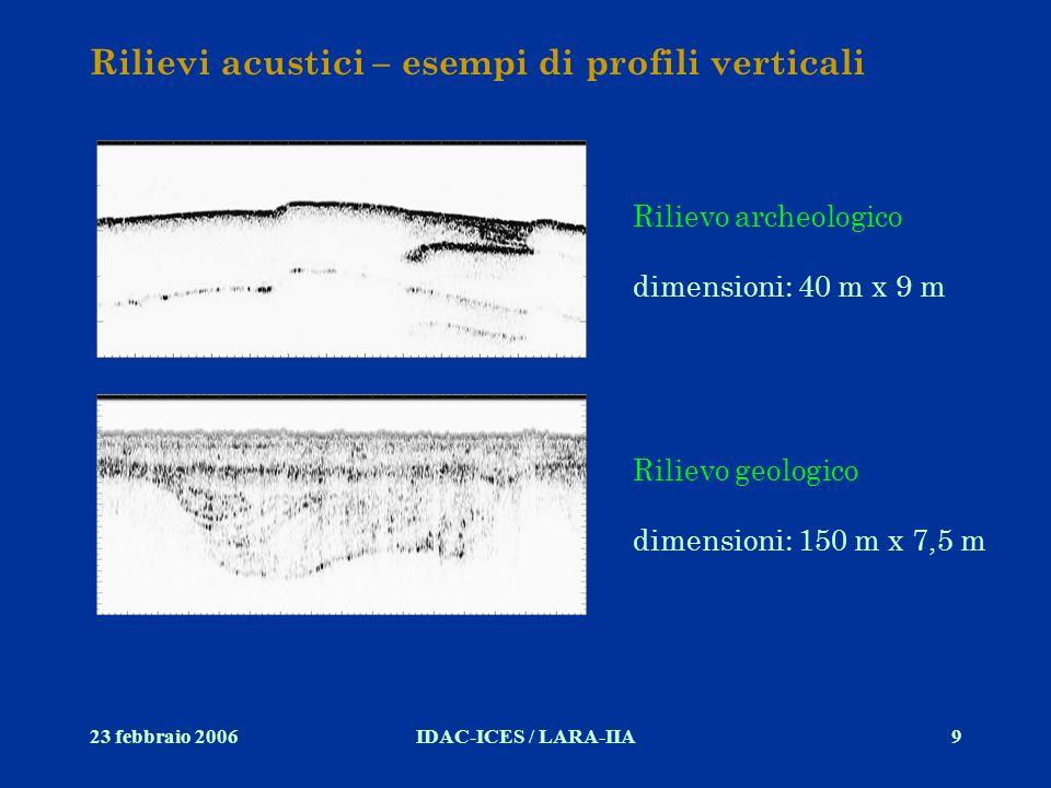 23 febbraio 2006IDAC-ICES / LARA-IIA9 Rilievi acustici – esempi di profili verticali Rilievo archeologico dimensioni: 40 m x 9 m Rilievo geologico dim