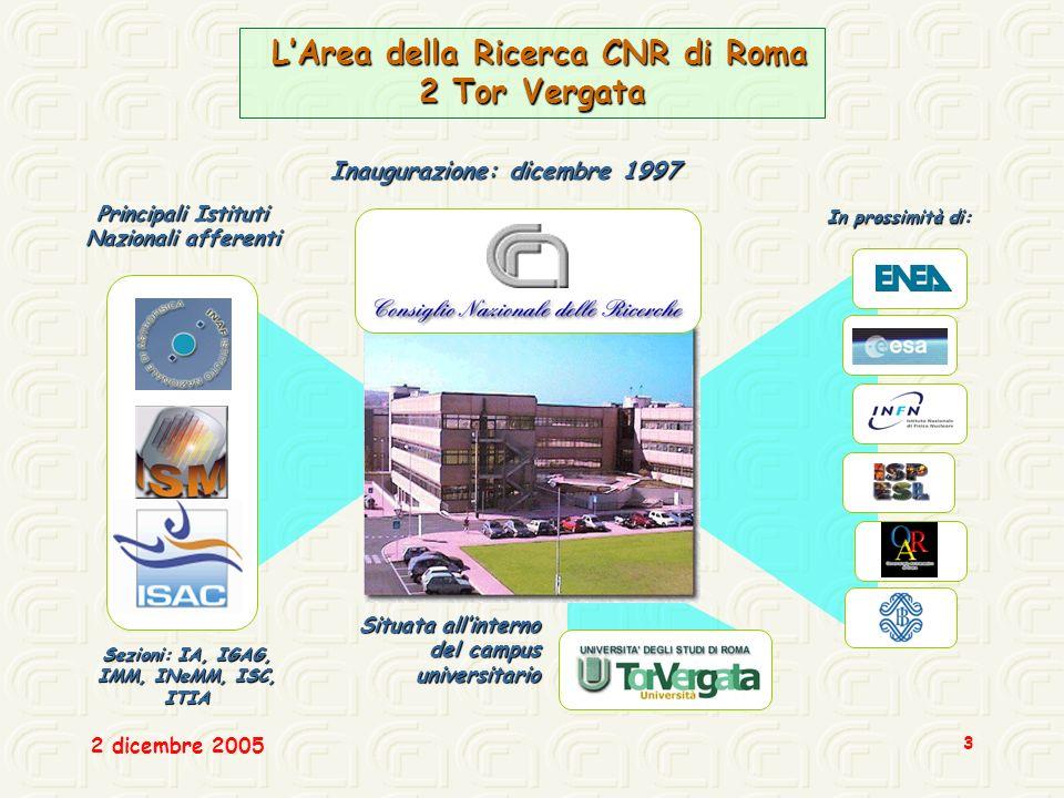 2 dicembre 2005 3 LArea della Ricerca CNR di Roma 2 Tor Vergata LArea della Ricerca CNR di Roma 2 Tor Vergata Inaugurazione: dicembre 1997 Principali Istituti Nazionali afferenti In prossimità di: Situata allinterno del campus universitario Sezioni: IA, IGAG, IMM, INeMM, ISC, ITIA