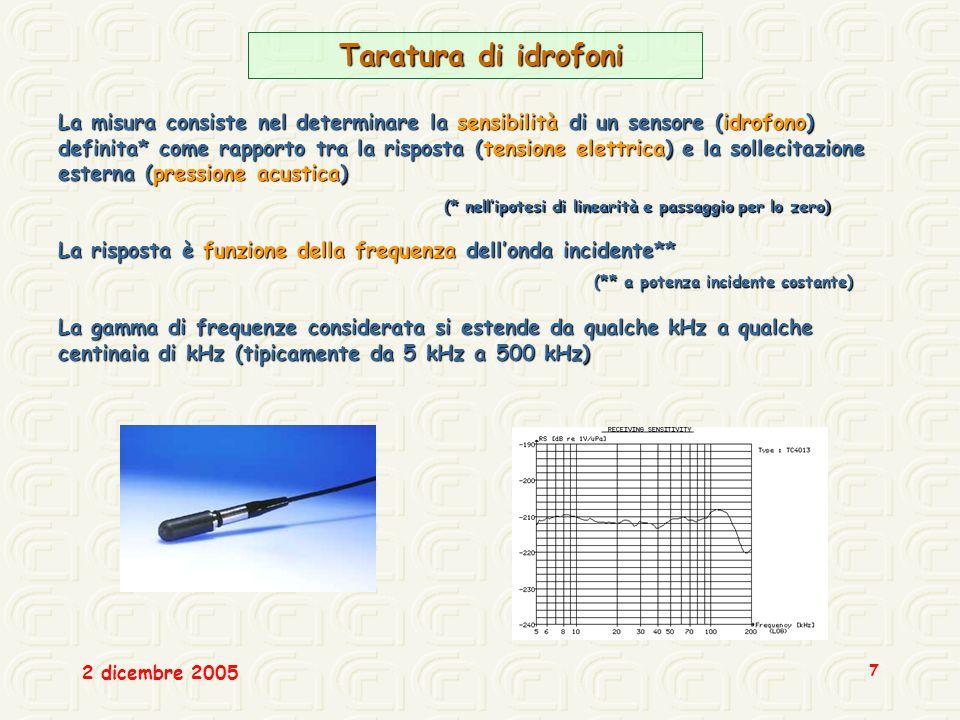 2 dicembre 2005 7 Taratura di idrofoni Taratura di idrofoni La misura consiste nel determinare la sensibilità di un sensore (idrofono) definita* come rapporto tra la risposta (tensione elettrica) e la sollecitazione esterna (pressione acustica) La risposta è funzione della frequenza dellonda incidente** La gamma di frequenze considerata si estende da qualche kHz a qualche centinaia di kHz (tipicamente da 5 kHz a 500 kHz) (** a potenza incidente costante) (* nellipotesi di linearità e passaggio per lo zero)