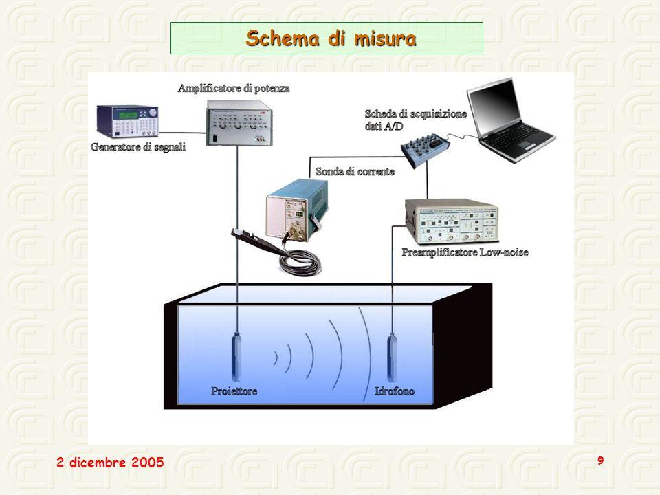 2 dicembre 2005 9 Schema di misura Schema di misura