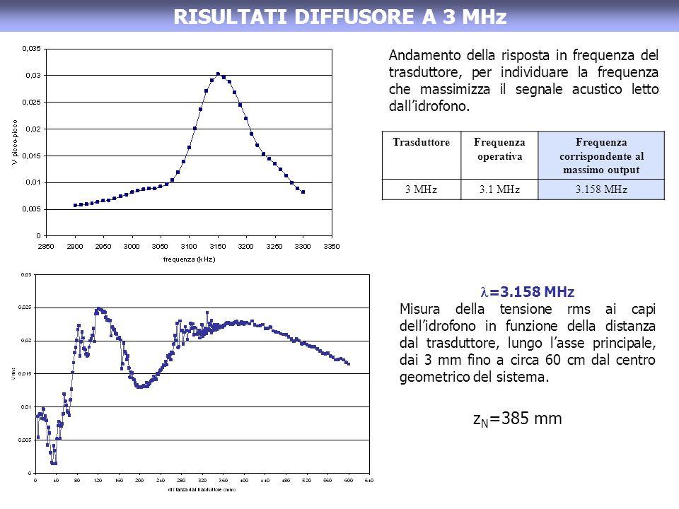 RISULTATI DIFFUSORE A 3 MHz TrasduttoreFrequenza operativa Frequenza corrispondente al massimo output 3 MHz3.1 MHz3.158 MHz Andamento della risposta i