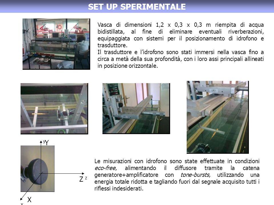SET UP SPERIMENTALE Vasca di dimensioni 1,2 x 0,3 x 0,3 m riempita di acqua bidistillata, al fine di eliminare eventuali riverberazioni, equipaggiata
