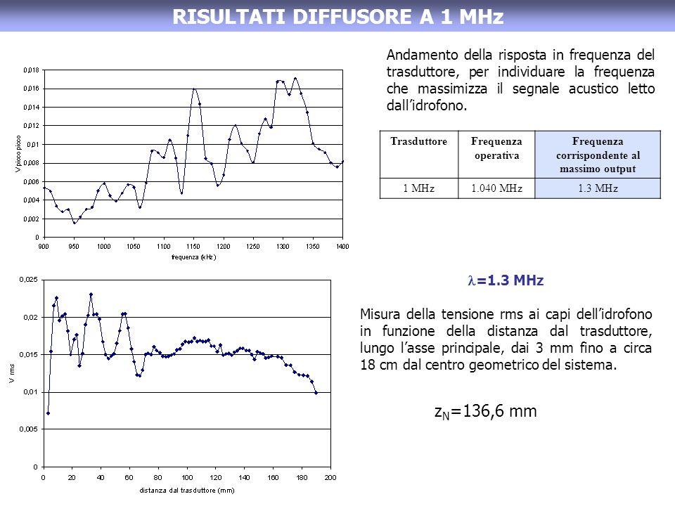 RISULTATI DIFFUSORE A 1 MHz TrasduttoreFrequenza operativa Frequenza corrispondente al massimo output 1 MHz1.040 MHz1.3 MHz Andamento della risposta i