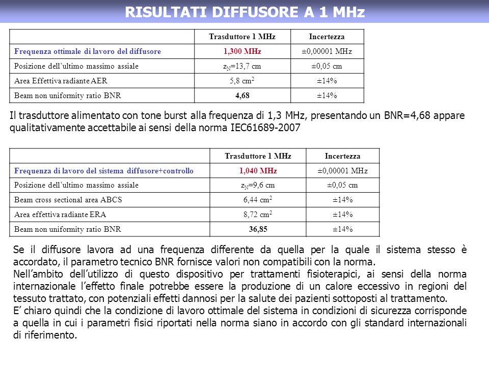 RISULTATI DIFFUSORE A 1 MHz Trasduttore 1 MHzIncertezza Frequenza ottimale di lavoro del diffusore1,300 MHz±0,00001 MHz Posizione dellultimo massimo a