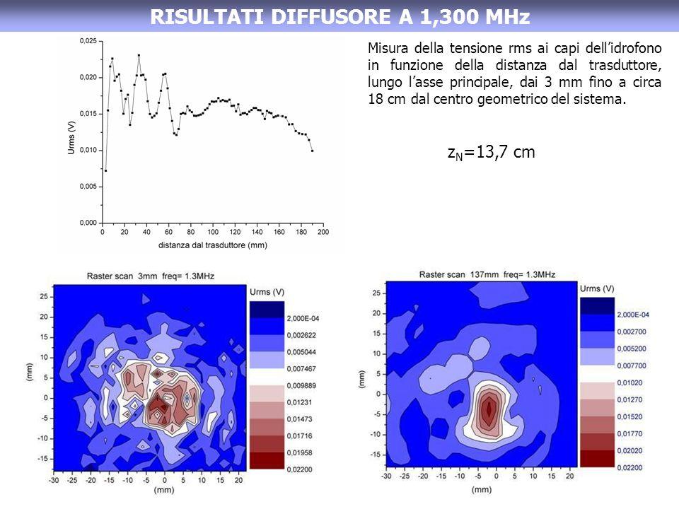 RISULTATI DIFFUSORE A 1,300 MHz Misura della tensione rms ai capi dellidrofono in funzione della distanza dal trasduttore, lungo lasse principale, dai 3 mm fino a circa 18 cm dal centro geometrico del sistema.