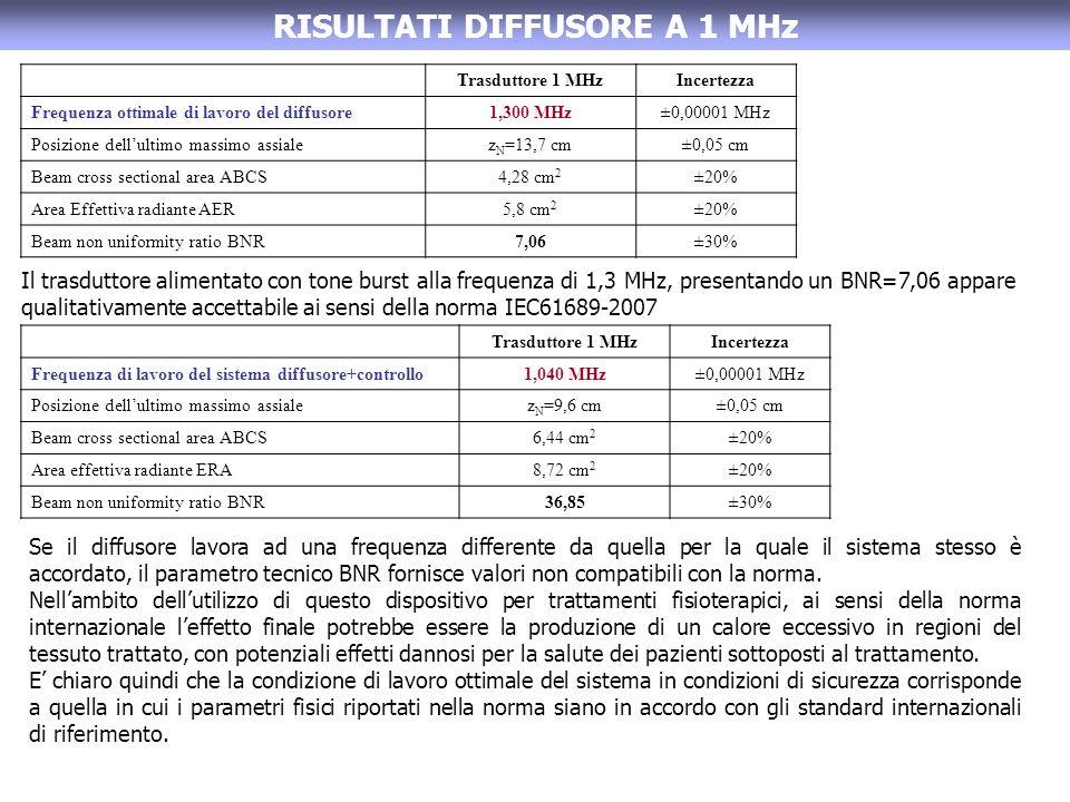 RISULTATI DIFFUSORE A 1 MHz Trasduttore 1 MHzIncertezza Frequenza ottimale di lavoro del diffusore1,300 MHz±0,00001 MHz Posizione dellultimo massimo assialez N =13,7 cm±0,05 cm Beam cross sectional area ABCS4,28 cm 2 ±20% Area Effettiva radiante AER5,8 cm 2 ±20% Beam non uniformity ratio BNR7,06±30% Il trasduttore alimentato con tone burst alla frequenza di 1,3 MHz, presentando un BNR=7,06 appare qualitativamente accettabile ai sensi della norma IEC61689-2007 Trasduttore 1 MHzIncertezza Frequenza di lavoro del sistema diffusore+controllo1,040 MHz±0,00001 MHz Posizione dellultimo massimo assialez N =9,6 cm±0,05 cm Beam cross sectional area ABCS6,44 cm 2 ±20% Area effettiva radiante ERA8,72 cm 2 ±20% Beam non uniformity ratio BNR36,85±30% Se il diffusore lavora ad una frequenza differente da quella per la quale il sistema stesso è accordato, il parametro tecnico BNR fornisce valori non compatibili con la norma.