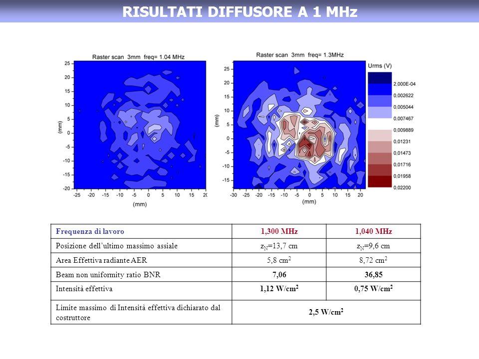 RISULTATI DIFFUSORE A 1 MHz Frequenza di lavoro1,300 MHz1,040 MHz Posizione dellultimo massimo assialez N =13,7 cmz N =9,6 cm Area Effettiva radiante AER5,8 cm 2 8,72 cm 2 Beam non uniformity ratio BNR7,0636,85 Intensità effettiva1,12 W/cm 2 0,75 W/cm 2 Limite massimo di Intensità effettiva dichiarato dal costruttore 2,5 W/cm 2