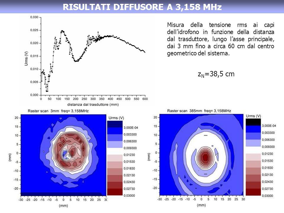 RISULTATI DIFFUSORE A 3,158 MHz Misura della tensione rms ai capi dellidrofono in funzione della distanza dal trasduttore, lungo lasse principale, dai 3 mm fino a circa 60 cm dal centro geometrico del sistema.
