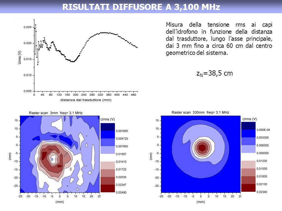 RISULTATI DIFFUSORE A 3,100 MHz Misura della tensione rms ai capi dellidrofono in funzione della distanza dal trasduttore, lungo lasse principale, dai 3 mm fino a circa 60 cm dal centro geometrico del sistema.
