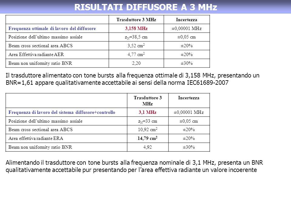 RISULTATI DIFFUSORE A 3 MHz Il trasduttore alimentato con tone bursts alla frequenza ottimale di 3,158 MHz, presentando un BNR=1,61 appare qualitativamente accettabile ai sensi della norma IEC61689-2007 Alimentando il trasduttore con tone bursts alla frequenza nominale di 3,1 MHz, presenta un BNR qualitativamente accettabile pur presentando per larea effettiva radiante un valore incoerente Trasduttore 3 MHzIncertezza Frequenza ottimale di lavoro del diffusore3,158 MHz±0,00001 MHz Posizione dellultimo massimo assialez N =38,5 cm±0,05 cm Beam cross sectional area ABCS3,52 cm 2 ±20% Area Effettiva radiante AER4,77 cm 2 ±20% Beam non uniformity ratio BNR2,20±30% Trasduttore 3 MHz Incertezza Frequenza di lavoro del sistema diffusore+controllo3,1 MHz±0,00001 MHz Posizione dellultimo massimo assialez N =33 cm±0,05 cm Beam cross sectional area ABCS10,92 cm 2 ±20% Area effettiva radiante ERA14,79 cm 2 ±20% Beam non uniformity ratio BNR4,92±30%