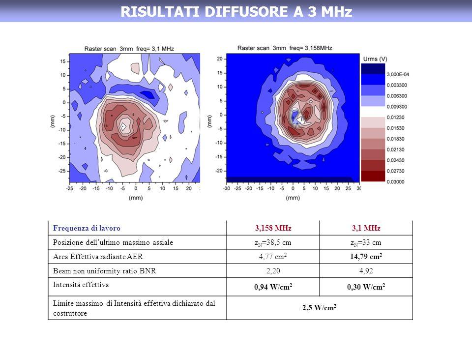 RISULTATI DIFFUSORE A 3 MHz Frequenza di lavoro3,158 MHz3,1 MHz Posizione dellultimo massimo assialez N =38,5 cmz N =33 cm Area Effettiva radiante AER4,77 cm 2 14,79 cm 2 Beam non uniformity ratio BNR2,204,92 Intensità effettiva 0,94 W/cm 2 0,30 W/cm 2 Limite massimo di Intensità effettiva dichiarato dal costruttore 2,5 W/cm 2