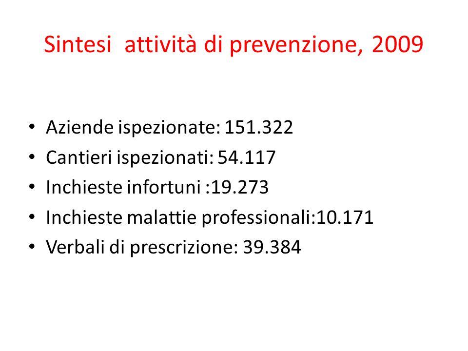 Sintesi attività di prevenzione, 2009 Aziende ispezionate: 151.322 Cantieri ispezionati: 54.117 Inchieste infortuni :19.273 Inchieste malattie professionali:10.171 Verbali di prescrizione: 39.384