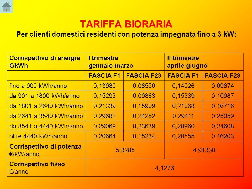 TARIFFA BIORARIA Per clienti domestici residenti con potenza impegnata fino a 3 kW: Corrispettivo di energia /kWh I trimestre gennaio-marzo II trimest