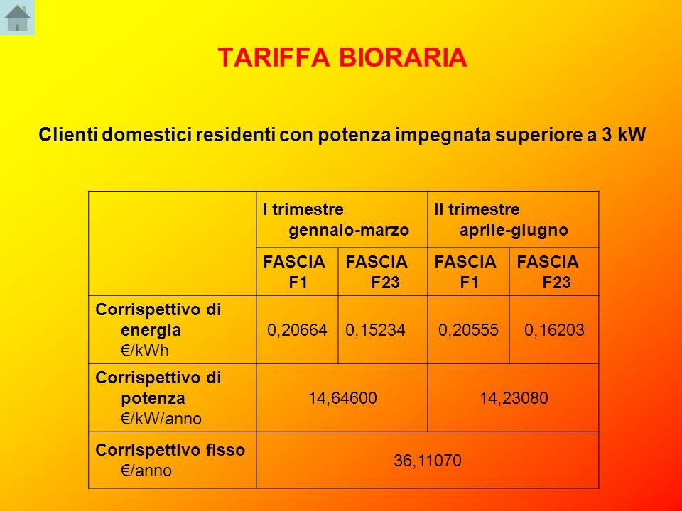 TARIFFA BIORARIA Clienti domestici residenti con potenza impegnata superiore a 3 kW I trimestre gennaio-marzo II trimestre aprile-giugno FASCIA F1 FAS