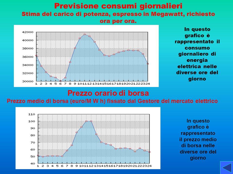 Previsione consumi giornalieri Stima del carico di potenza, espresso in Megawatt, richiesto ora per ora. In questo grafico è rappresentato il consumo