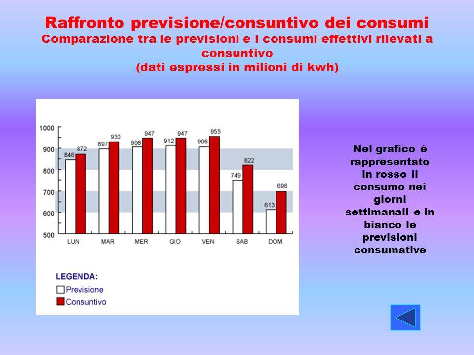 Raffronto previsione/consuntivo dei consumi Comparazione tra le previsioni e i consumi effettivi rilevati a consuntivo (dati espressi in milioni di kw
