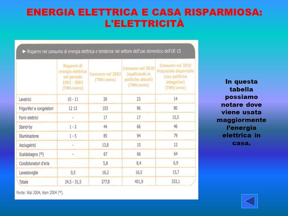 ENERGIA ELETTRICA E CASA RISPARMIOSA: L'ELETTRICITÀ In questa tabella possiamo notare dove viene usata maggiormente lenergia elettrica in casa.