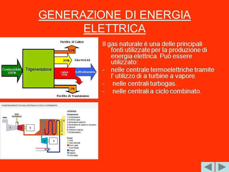 GENERAZIONE DI ENERGIA ELETTRICA Il gas naturale è una delle principali fonti utilizzate per la produzione di energia elettrica. Può essere utilizzato