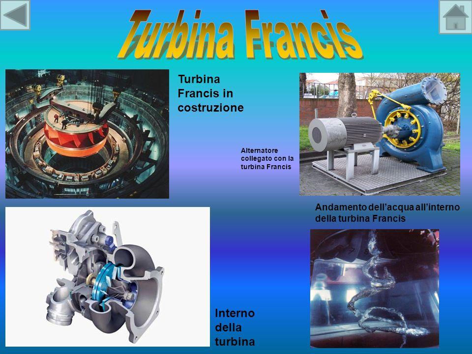 Andamento dellacqua allinterno della turbina Francis Interno della turbina Turbina Francis in costruzione Alternatore collegato con la turbina Francis