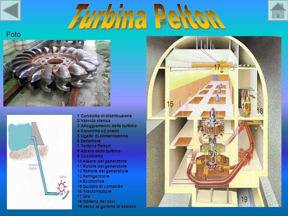 Foto 1 Condotta di distribuzione 2 Valvola sferica 3 Alloggiamento della turbina 4 Condotta ad anello 5 Ugello di alimentazione 6 Deflettore 7 Turbina