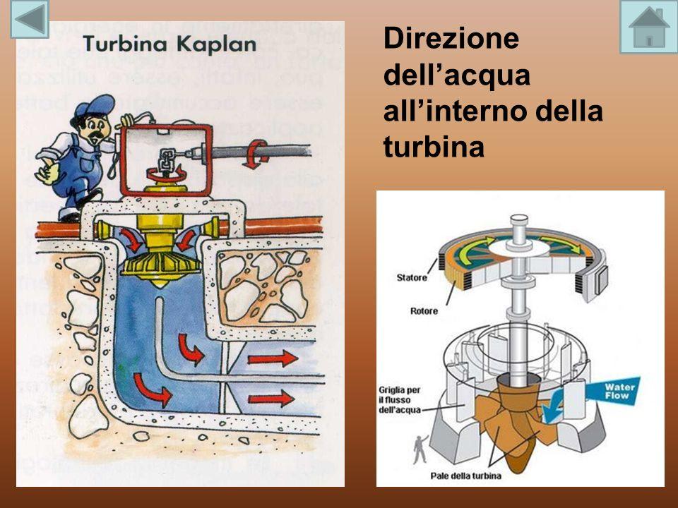 Direzione dellacqua allinterno della turbina