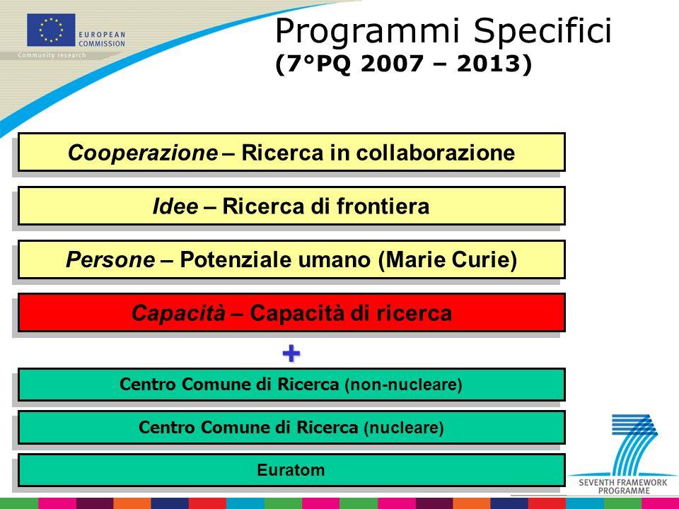 Programmi Specifici (7°PQ 2007 – 2013) Cooperazione – Ricerca in collaborazione Persone – Potenziale umano (Marie Curie) Centro Comune di Ricerca (nucleare) Idee – Ricerca di frontiera Capacità – Capacità di ricerca Centro Comune di Ricerca (non-nucleare) Euratom +