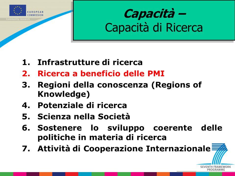 1.Infrastrutture di ricerca 2.Ricerca a beneficio delle PMI 3.Regioni della conoscenza (Regions of Knowledge) 4.Potenziale di ricerca 5.Scienza nella