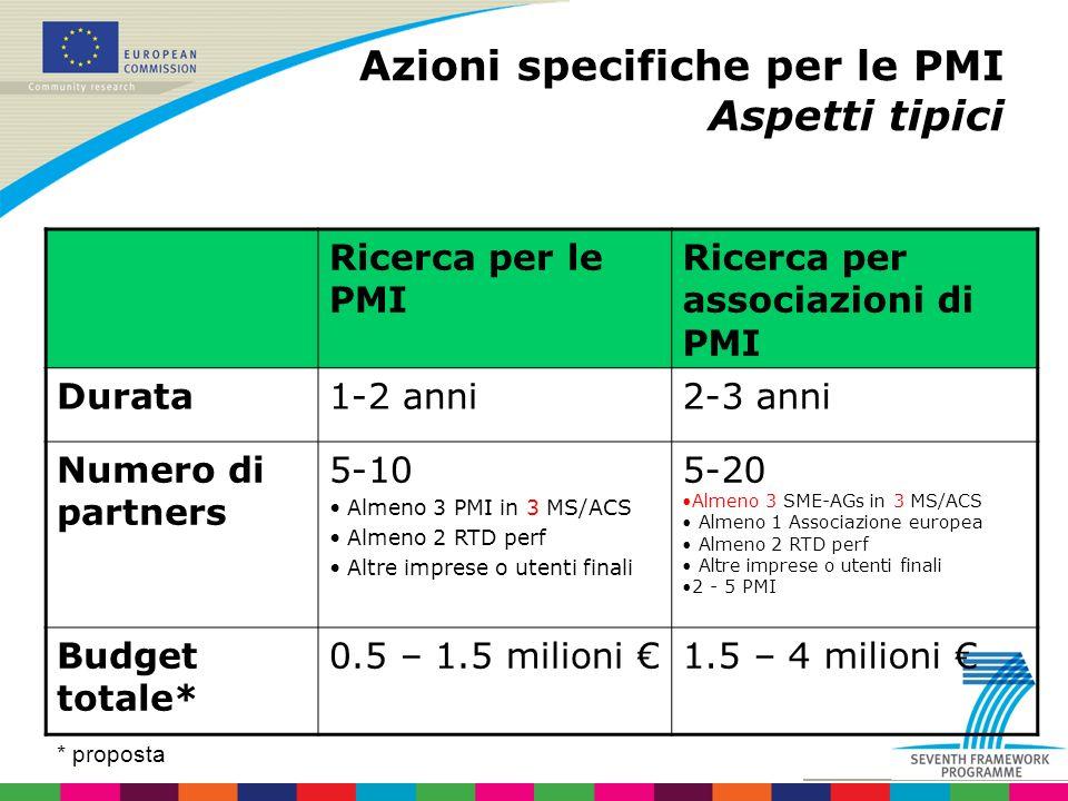 Ricerca per le PMI Ricerca per associazioni di PMI Durata1-2 anni2-3 anni Numero di partners 5-10 Almeno 3 PMI in 3 MS/ACS Almeno 2 RTD perf Altre imprese o utenti finali 5-20 Almeno 3 SME-AGs in 3 MS/ACS Almeno 1 Associazione europea Almeno 2 RTD perf Altre imprese o utenti finali 2 - 5 PMI Budget totale* 0.5 – 1.5 milioni 1.5 – 4 milioni Azioni specifiche per le PMI Aspetti tipici * proposta