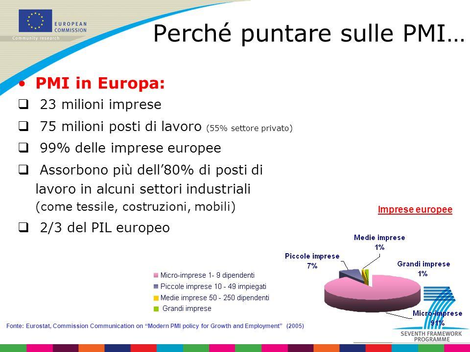 Perché puntare sulle PMI… PMI in Europa: 23 milioni imprese 75 milioni posti di lavoro (55% settore privato) 99% delle imprese europee Assorbono più dell80% di posti di lavoro in alcuni settori industriali (come tessile, costruzioni, mobili) 2/3 del PIL europeo Fonte: Eurostat, Commission Communication on Modern PMI policy for Growth and Employment (2005) Imprese europee