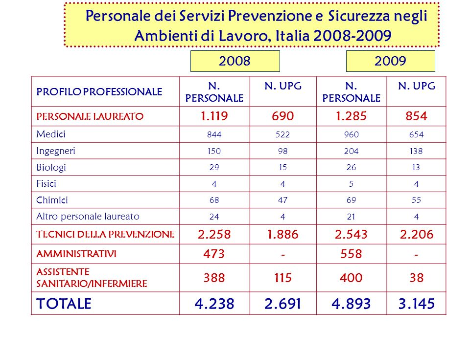 Personale dei Servizi Prevenzione e Sicurezza negli Ambienti di Lavoro, Italia 2008-2009 PROFILO PROFESSIONALE N. PERSONALE N. UPGN. PERSONALE N. UPG