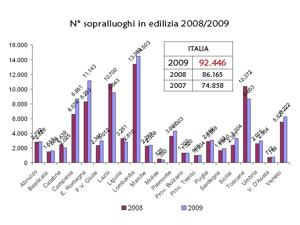 ITALIA 200992.446 200886.165 200774.858