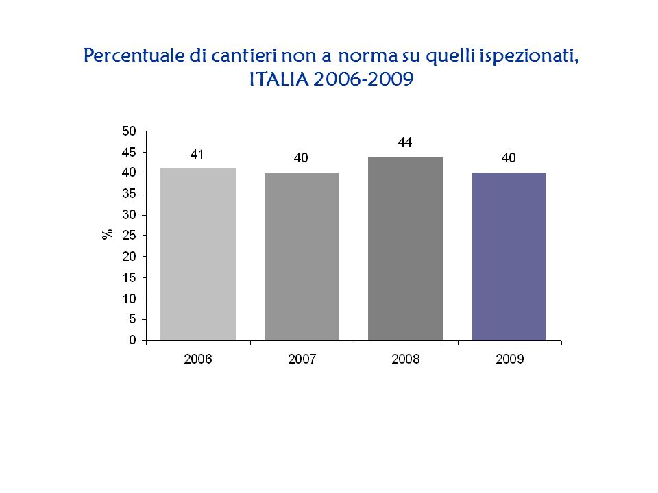 Percentuale di cantieri non a norma su quelli ispezionati, ITALIA 2006-2009